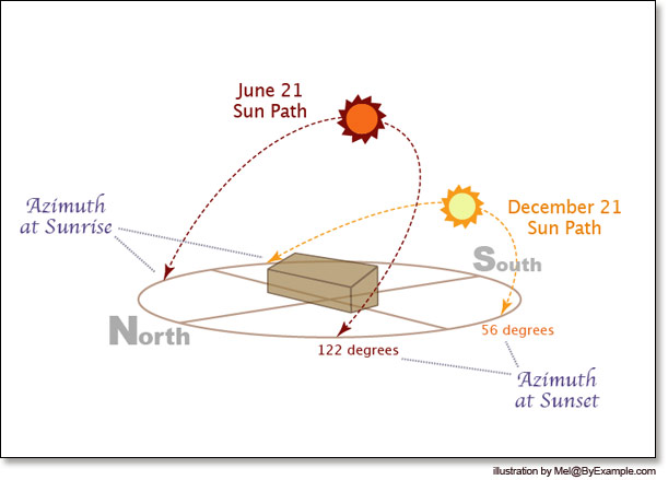 Best Passive Solar Home Design